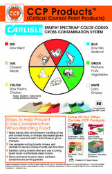 Spectrum Color-Coded Cross-Contamination Wall Chart